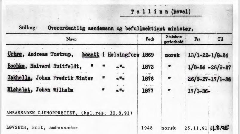 Väljavõte Norra välisministeeriumi arvepidamisest. Foto: Norra Rahvusarhiiv